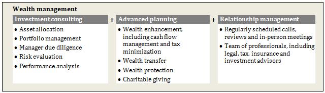 wealthmanagement-2ndopinion